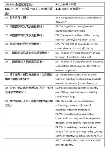 質疑教育局就學生對國家的態度的問卷調查   戚本盛   香港獨立媒體網