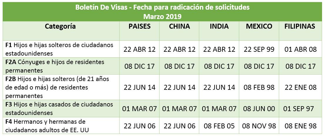 Boletín De Visas Marzo 2019