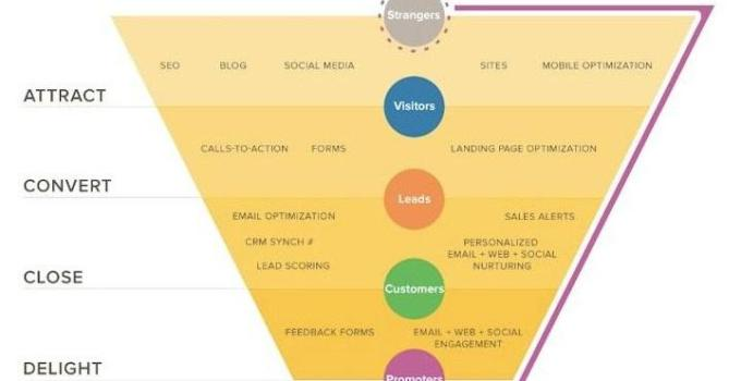 funnel de ventas y planifiación de accione de marketing digital