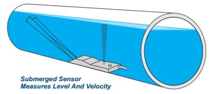 Open Channel Flow Sensors - Canals - Rivers - Storm Water | IEI