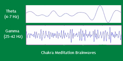 Chakra Meditation and Brainwaves - Meditation and Yoga Research