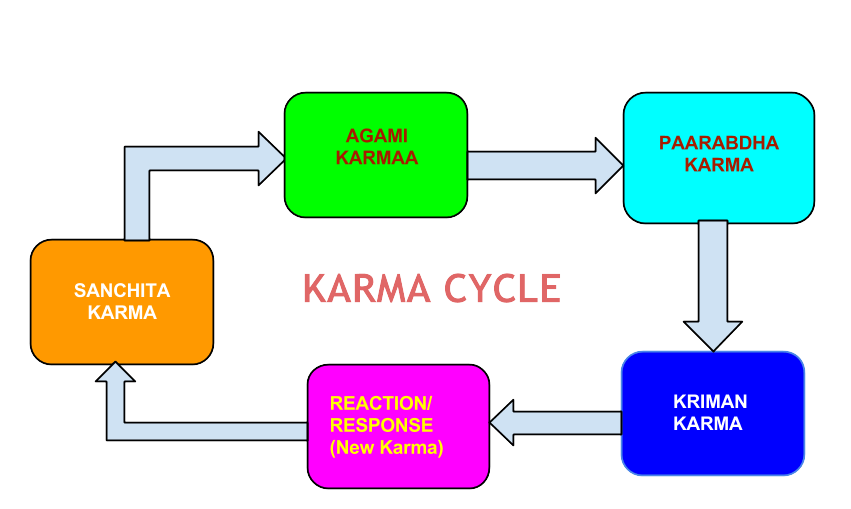 Theory Of Karma In Upanishads And Bhagavad Gita Meditation And