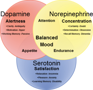 DopamineNorepinephrineSerotoninVennDiagram