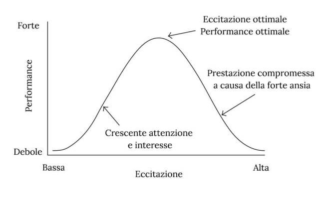 grafico ansia performance
