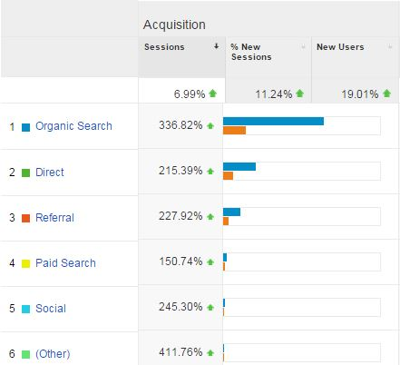 seo agency traffic results