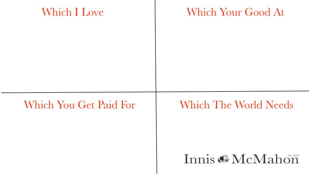 A four quadrant matrix with the titles: Which I love, which your good at, which you get paid for, which the world needs as titles. The matrix is used to record your idea for each group.