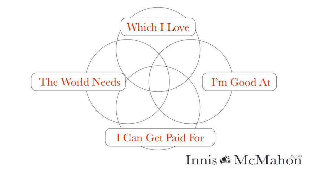 Life purpose Venn Diagram. The four interwoven circles are titled: which I love, the world needs, I'm good at, I can get paid for. The diagram provides a visual image of the four quadrant matrix.