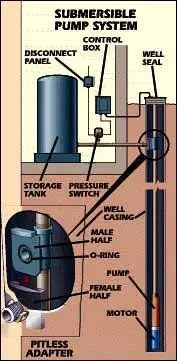 Water Well Drilling & Pump Installation  Maine | Innis