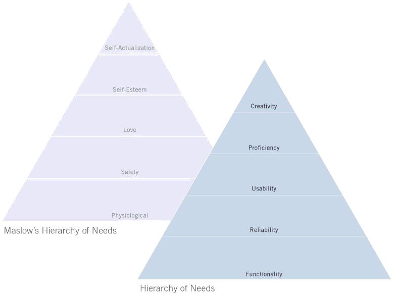 《設計的法則》需要的等級 (Hierarchy of Needs)