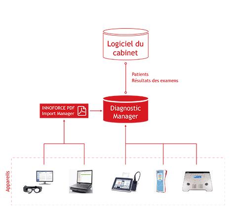 IFDM-Integration-pro-FR