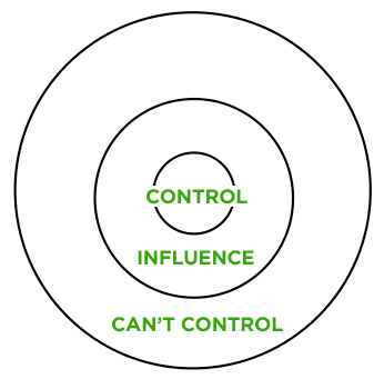 Worry Only About the Problems in Your Circle of Influence