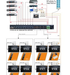 the system architecture reduced wiring and cabling needed hdmi matrix system allows every user to switch to watch from any video source freely using remote  [ 1000 x 1400 Pixel ]