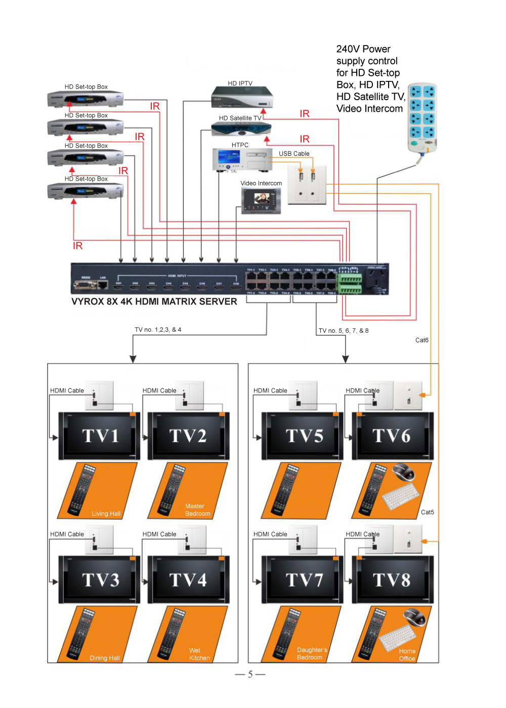 medium resolution of the system architecture reduced wiring and cabling needed hdmi matrix system allows every user to switch to watch from any video source freely using remote