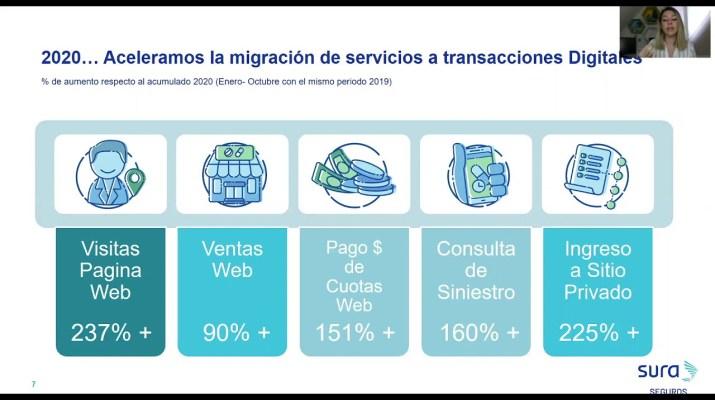 CLUB DE TRANSFORMACIÓN DIGITAL - LA INDUSTRIA DE LOS SEGUROS Y LA REVOLUCIÓN DE LAS INSURETECH