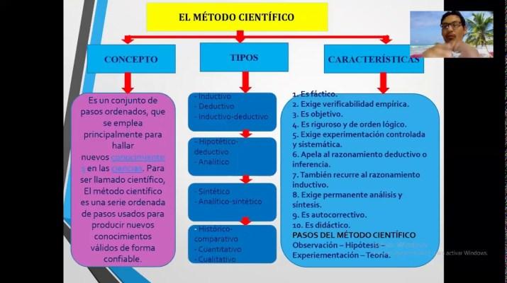 INVESTIGACIÓN E INNOVACIÓN TECNOLÓGICA-Método Científico