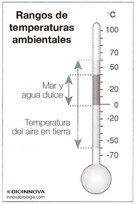 Rangos de temperaturas ambientales