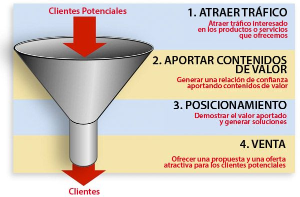 diferencias entre los embudo de ventas y el email marketing