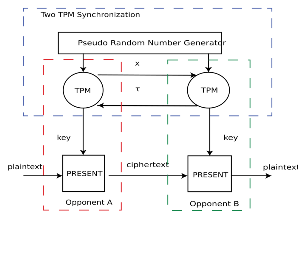 medium resolution of 2 block diagram