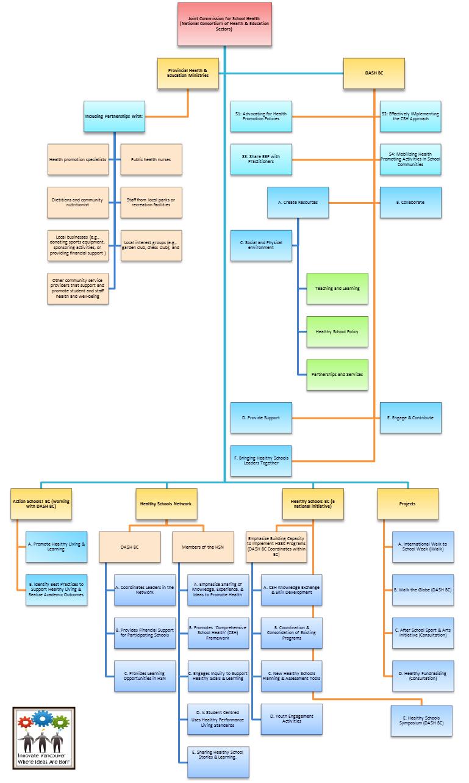 Innovation Ecosystem Network