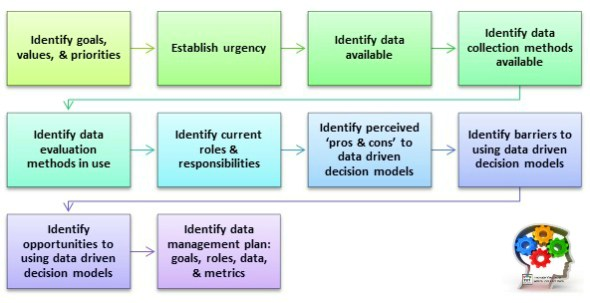 Data Driven Business Culture: Developing a Data Management Plan