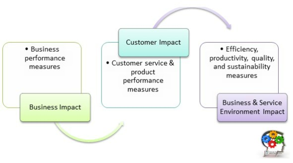 Creating Business Impact - Metrics
