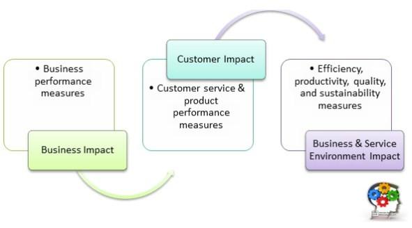 Creating Business Impact - Metrics