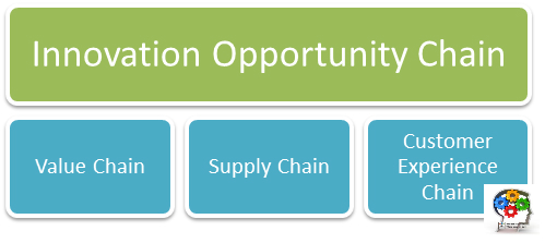 Innovation Opportunity Chain
