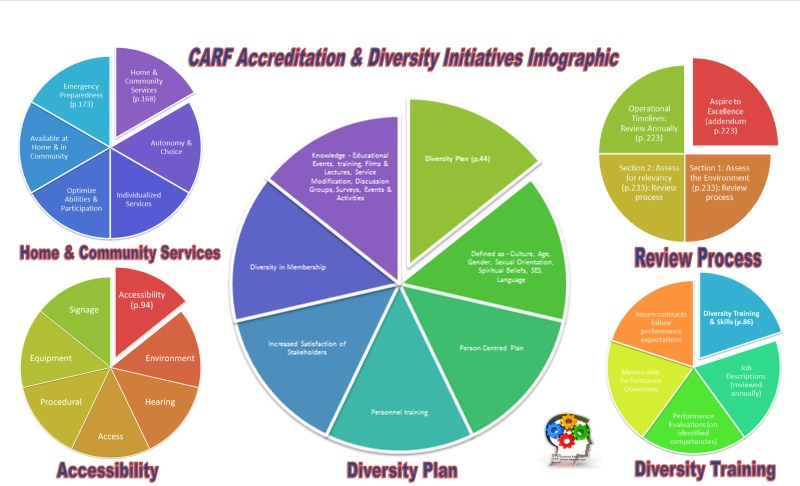 A Four Stage Model to Support Workplace Diversity Innovation CARF
