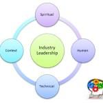 A System Thinking Model of Leadership Innovation
