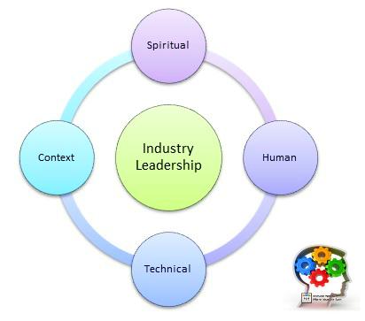 System Thinking Model Leadership
