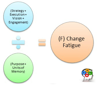 Towards a unified theory of change fatigue