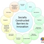 Socially Constructed Barriers to Innovation