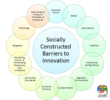 Innovate Vancouver - Socially constructed barriers to innovation