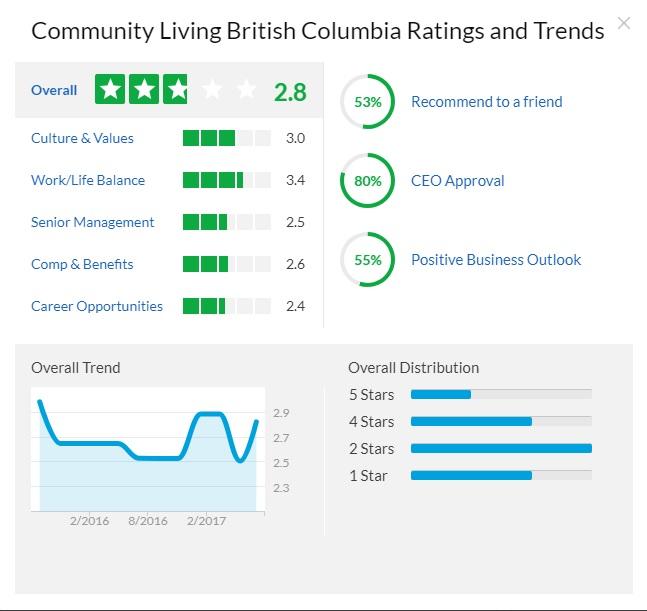 community living british columbia glassdoor