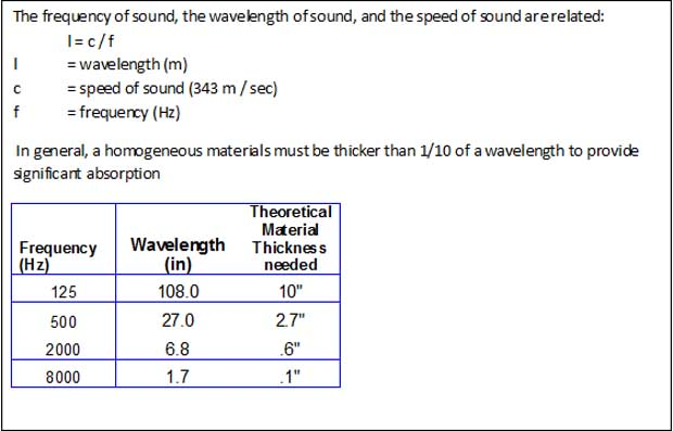 The frequency of sound, the wavelength of sound, and the speed of sound are related