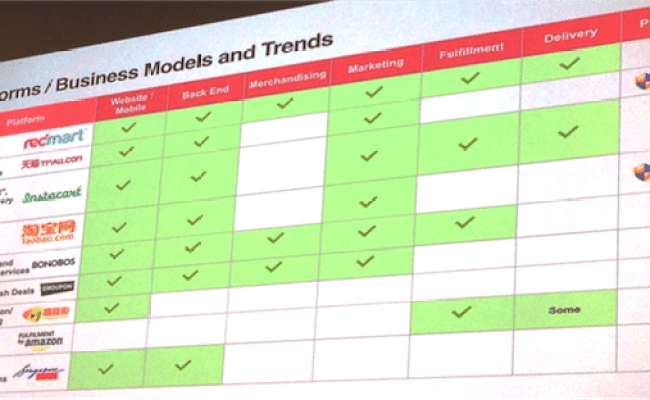 Future E Commerce Trends From Singapore Based Redmart