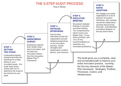 Hr Diagram Lab Activities Innovationlabs Services The Innovation Audit