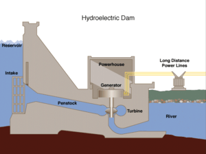 New invention on hydro power energy converter – Hydroelectric Inflow Dam System