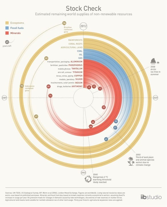 Visualizing All The Non-Renewable Resources We Have Left