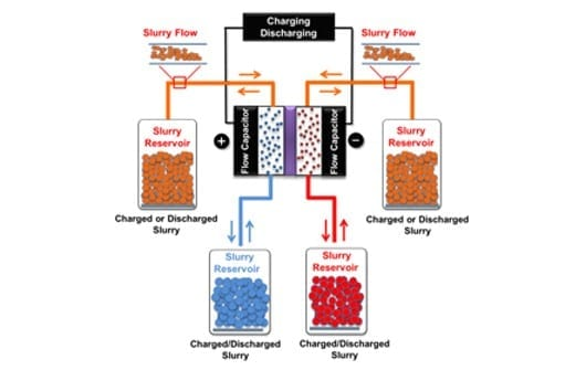 Electrochemical flow capacitor: Hybrid battery