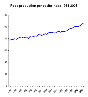 The y axis is percent of 1999-2001 average foo...
