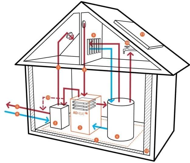 AOTERRA-heating-system
