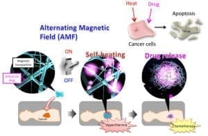 Smart Anticancer 'Nanofiber Mesh'