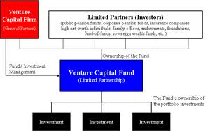 300px-Venture_Capital_Fund_Diagram