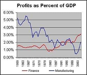 300px-Profits_Finance_vs_Manufacturing