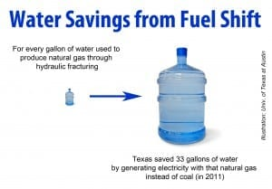 water-savings-300x209