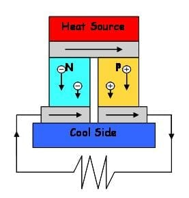Thinnest feasible membrane produced - nano-membrane made out of the