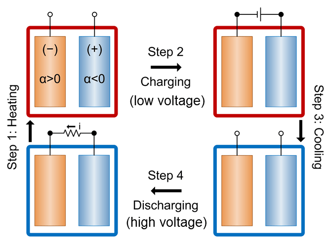 This diagram shows the stages of operation of a battery designed for heat harvesting. 1) Battery is heated so that its voltage becomes lower. 2) Battery is charged at high temperature, using low voltage. 3) Battery is cooled down, causing its voltage to become higher. 4) The battery is discharged at low temperature, with the high voltage. The voltage difference in the output comes from heat that was absorbed in the process.