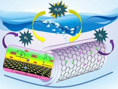 Image: Tewodros Asefa A new technology based on carbon nanotubes promises commercially viable hydrogen production from water.