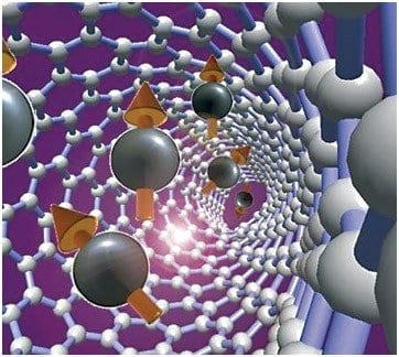 Nanoscale Magnetism Detected by Hybrid Nanostructures A rendering depicting the cobalt nanoclusters embedded in multi-walled carbon nanotubes. via Rensselaer
